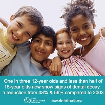 The UK's leading oral health charity is delighted that latest statistics reveal children's oral health is improving. The Child Dental Health Survey 2013 of England, Wales and Northern Ireland reveals significant drops in the level of tooth decay in 12 and 15 year olds compared to 2003. One in three 12-year olds and less than half (46 per cent) of 15-year olds now show signs of obvious dental decay, a reduction from 43 per cent and 56 per cent compared to 2003.