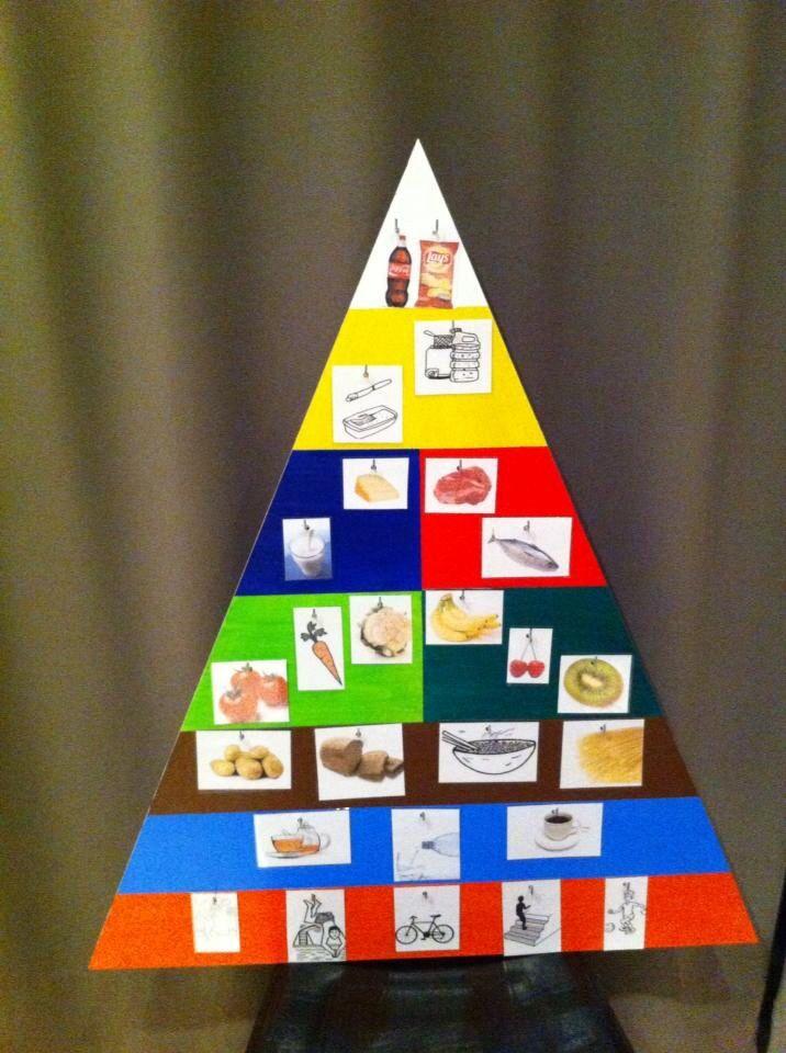 Bij ons wero-thema Voeding mag de actieve voedingsdriehoek zeker niet ontbreken!