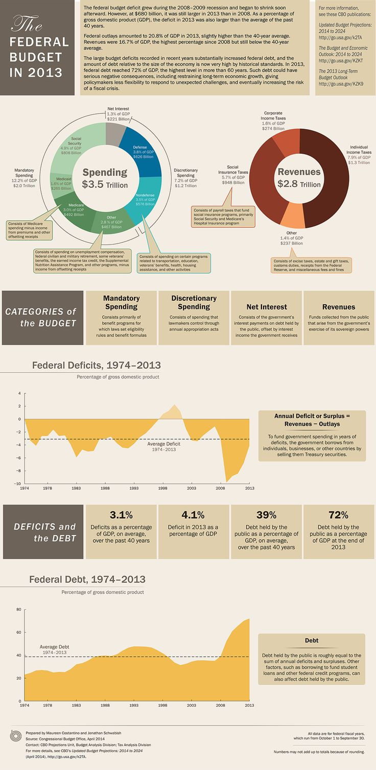 The nonpartisan Congressional Budget Office (CBO) breaks down the federal budget in 2013.