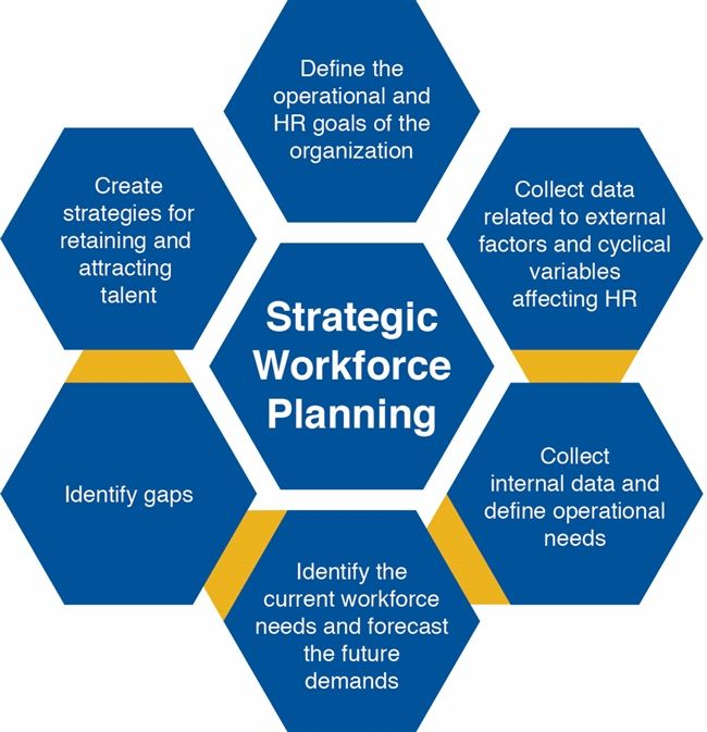 planning steps workforce planning strategy Once the strategic direction has been established (step 1), the workforce supply and demand realities have been identified (step 2) and the action plan developed (step 3), the plan can be implemented successful workforce planning requires the commitment and leadership of top management senior.