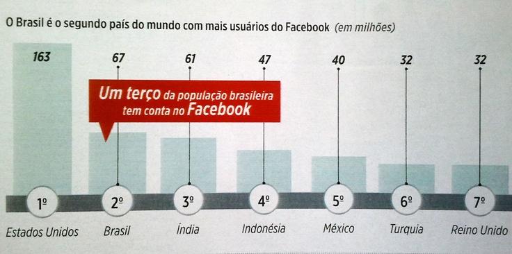 Nos últimos seis meses, o Facebook ganhou novos 10,5 milhões de usuários brasileiros, o que colocou o Brasil com segundo pais com maior número de fãs.  Hoje um terço da população brasileira tem conta na rede social, são 67 milhões no total.  Fonte: Exame (março/2013)