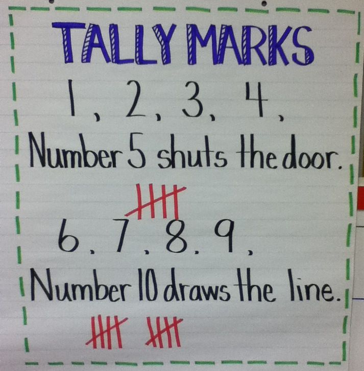 Math Anchor Chart:  Tally Mark Chant