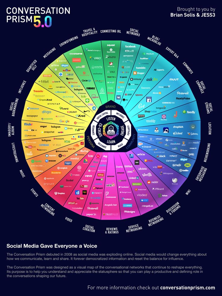 Once again, Brian Solis has produced The Conversation Prism. Vol. 5 is, of course, bigger than ever.