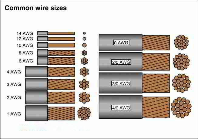 76 best cables and wires images on pinterest cable electrical rh pinterest com solar power cable size Solar System Wiring