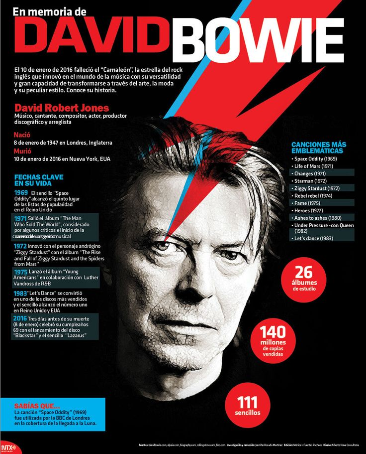 Te dejamos una breve radiografía en memoria de David Bowie #InfografíaNotimex