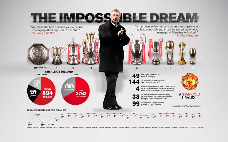 As Sir Alex Ferguson retires as manager of Manchester United, this infographic celebrates his successes and legacy.
