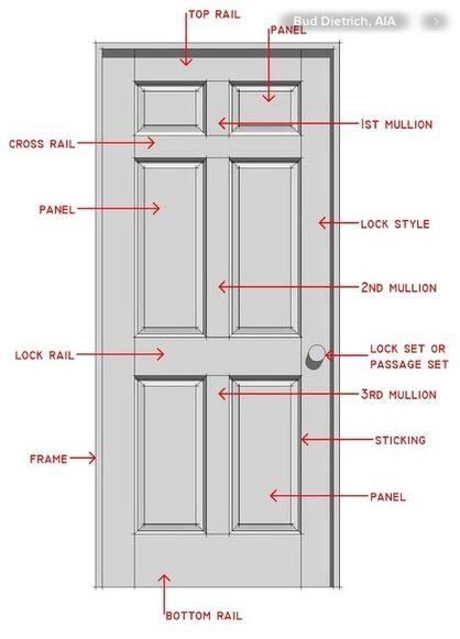 Description Of Door Anatomy Designer Secrets Pinterest