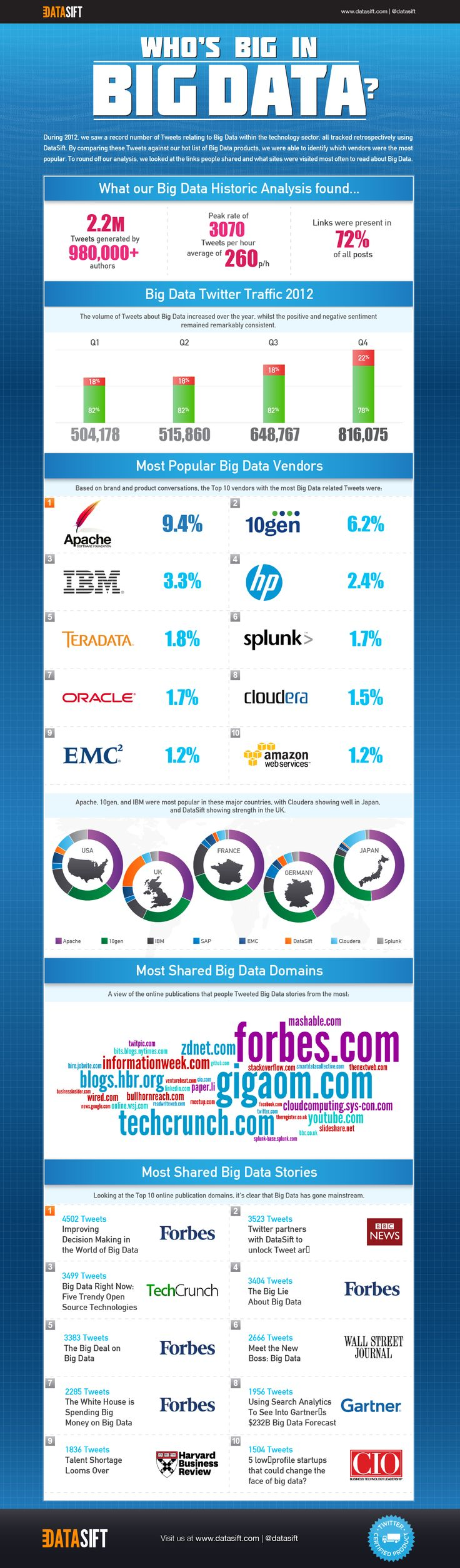 Tweets relating to Big Data are hot. Check out this infographic on what people are talking about and sharing.