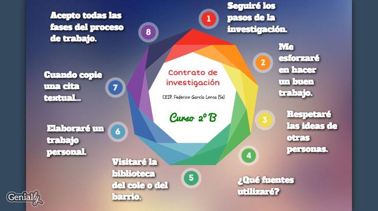 Tarea 4.1 El contrato. ¿Te animas a investigar? Gemma María Sixto Fernández ha diseñado un contrato interactivo muy bien pensado, diánmico y útil.  Podéis verlo en su estupendo blog. ¡Buen rabajo!