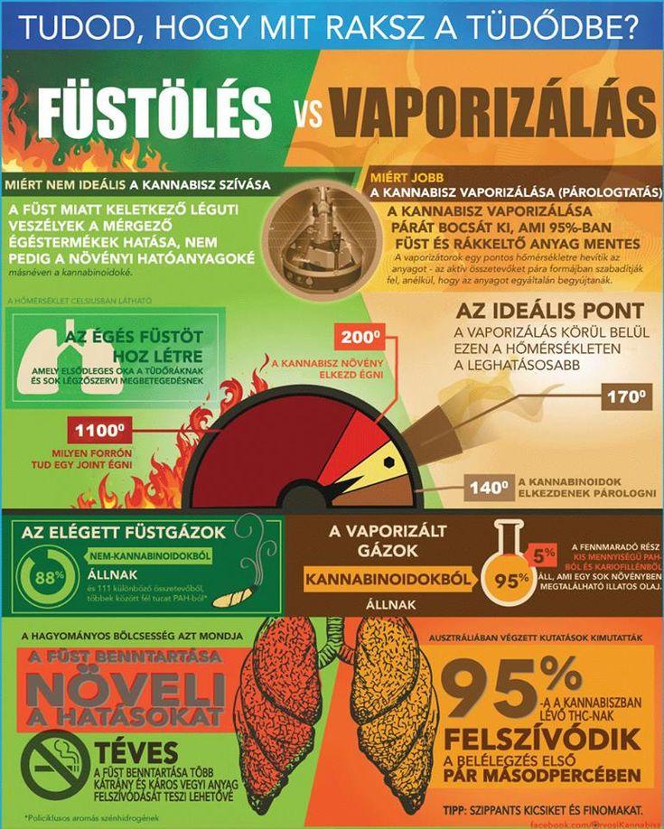 Füstölés vs vaporizálás - Orvosi Kannabisz