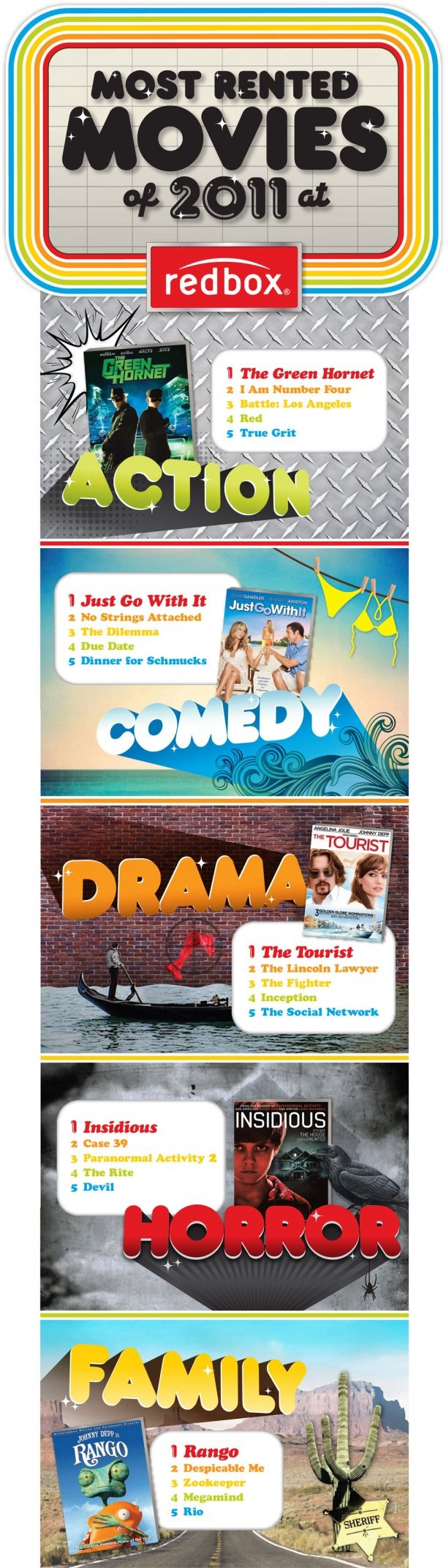 Most Rented Movies Of 2011 At Redbox[INFOGRAPHIC]