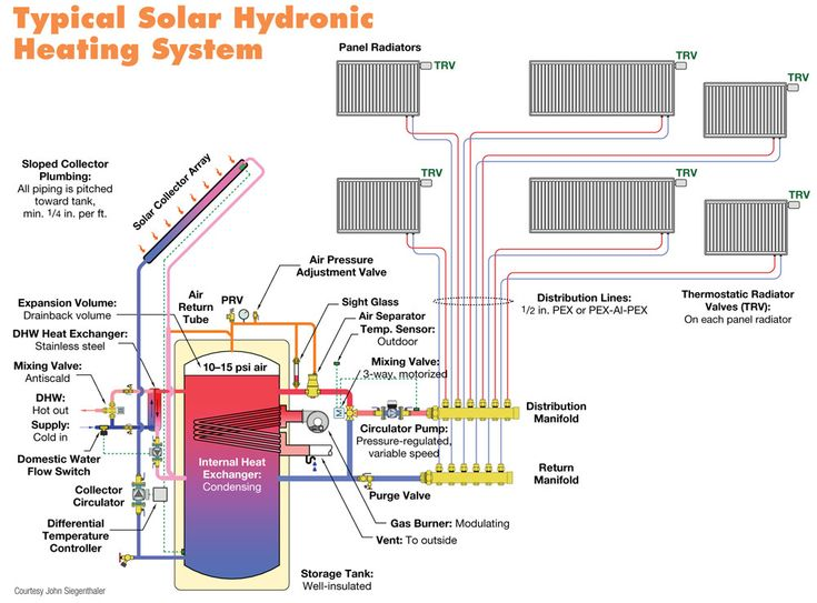 hydronic heating systems | Typical Solar Hydronic Heating System Schematic
