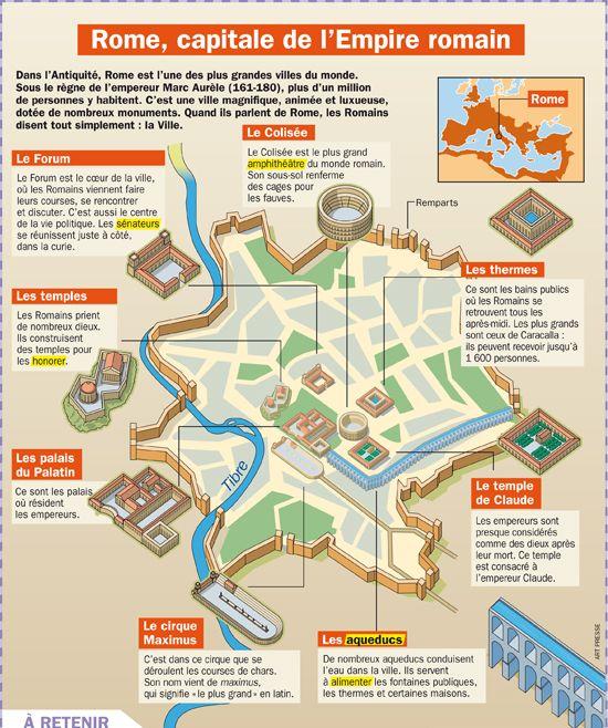 Rome, capitale de l'empire romain