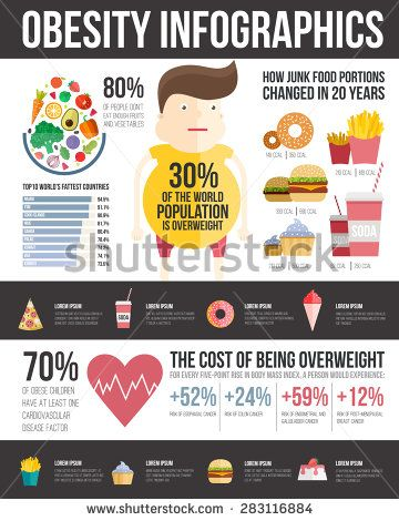 Statistics On Fast Food Restaurants In Schools