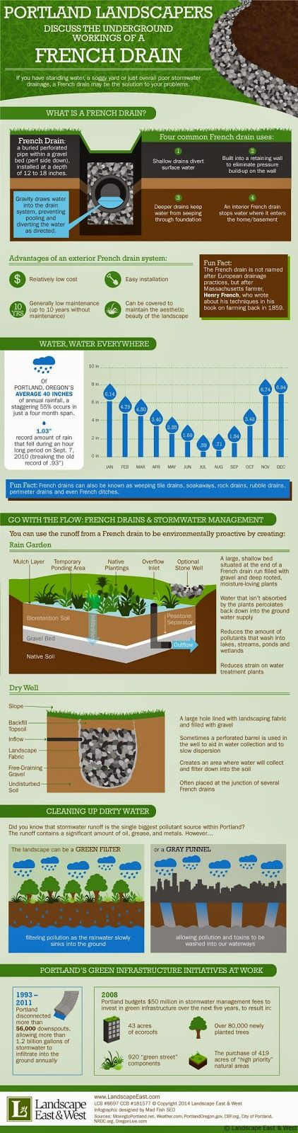 Portland Landscapers Discuss the Underground Workings of a French Drain.