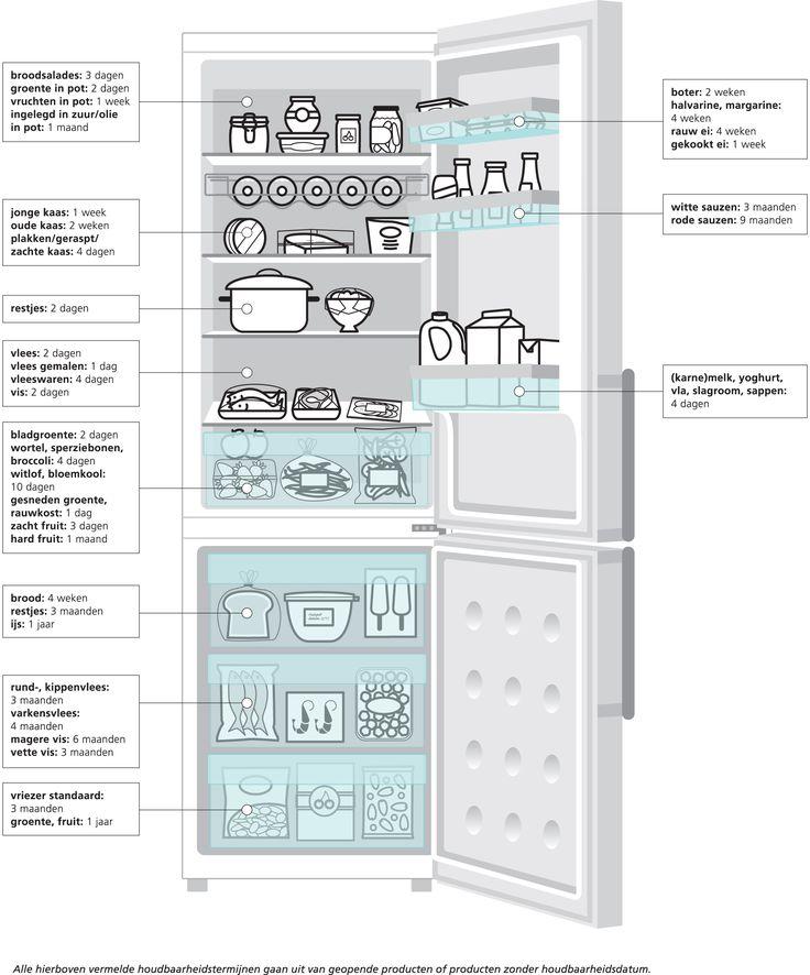 Indeling koelkast en houdbaarheid producten   Voedingscentrum