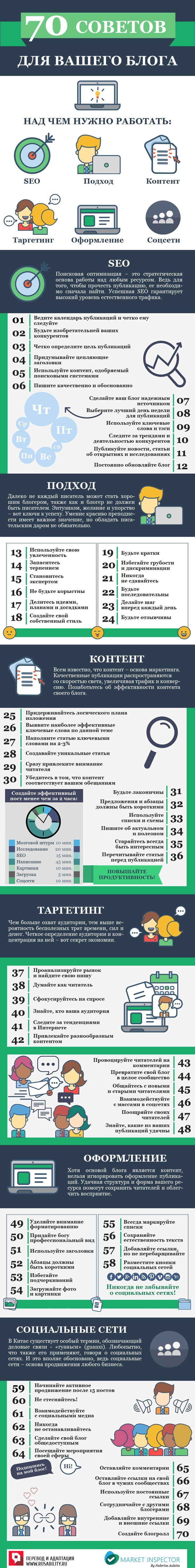 https://rusability.ru/infographics/70-sovetov-dlya-vashego-bloga-infografika/   70 советов для вашего блога