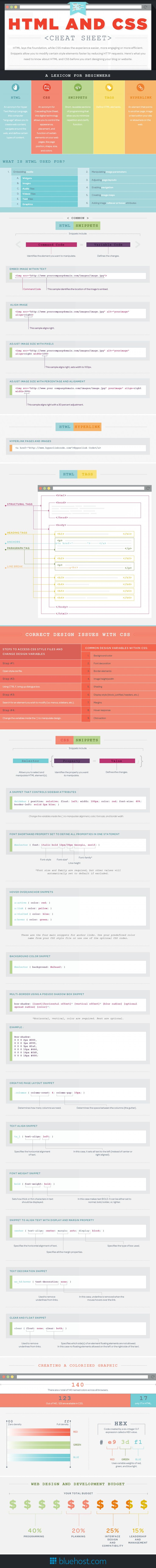 HTML and CSS Cheat Sheet #infographic