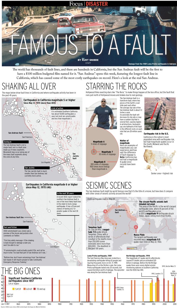 Focus: A look at the real San Andreas fault - The Orange County Register