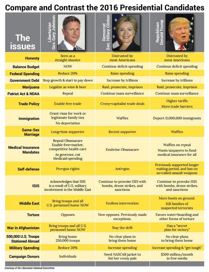 Compare your POTUS candidates: #LetGaryDebate