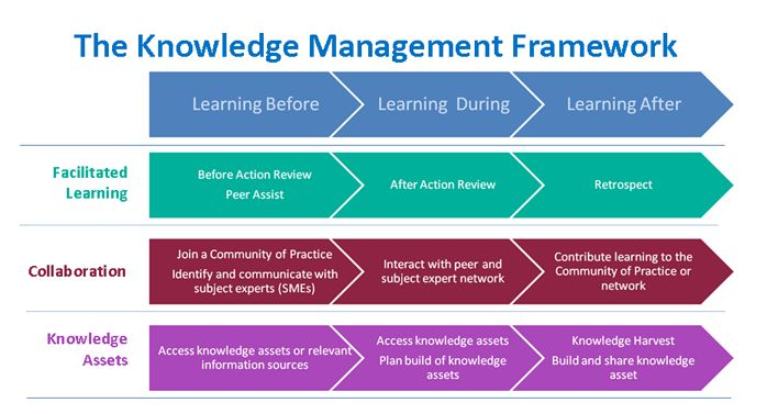untangling the knowledge management dilemma at tpa essay Ann-frances cameron , information & management, vol 50, no 5, juillet 2013 untangling the knowledge management dilemma at tpa.