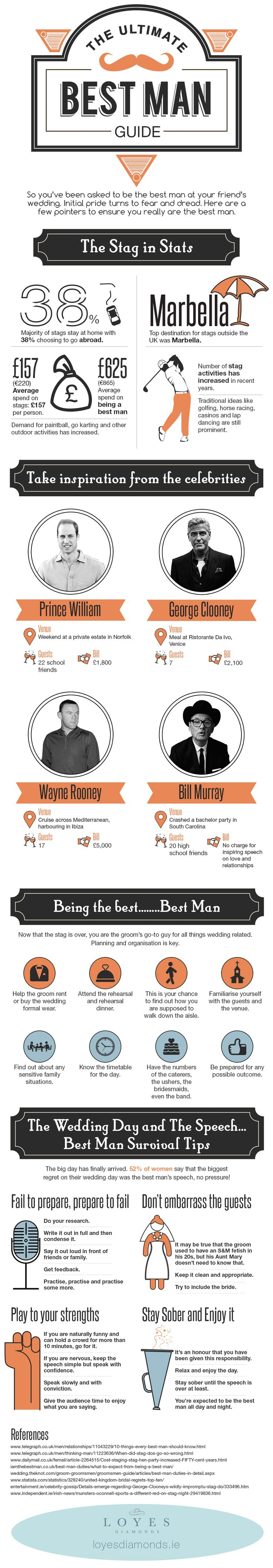 The Ultimate Best Man at a Wedding Guide [Infographic]
