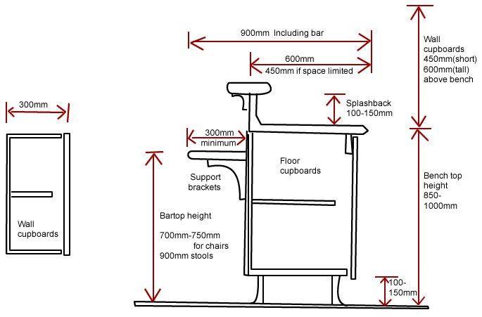 Kitchen Cabinet Depth Depth Standard Cabinets Uk Bar