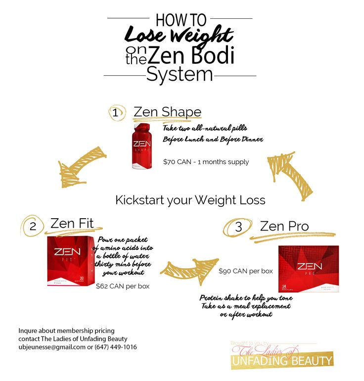 How to use the all-natural Zen Bodi System to lose weight and keep it off!