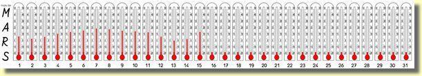 Pour relever les température GS