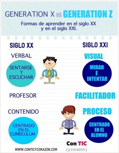 Los estilos de aprendizaje de la generaci n z con tic - Muebles siglo xxi ...