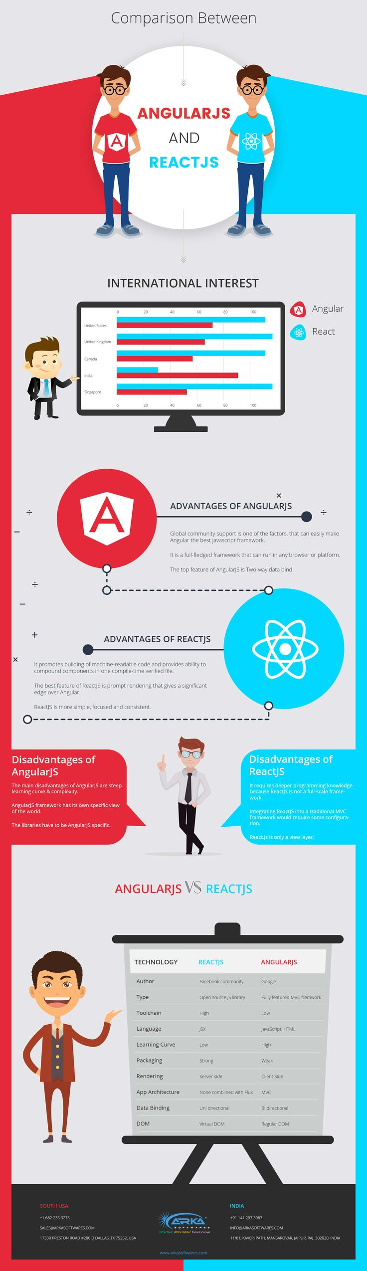 Angular JS and React JS are the leading technologies which have been developed recently and are meant for the purpose of making the web and mobile app development plain sailing work. This also helps developers for simplifying the task of web development and creating user-friendly and feature rich websites for the expanding of business. Contact us for getting the website developed in ReactJS & AngularJS Development.