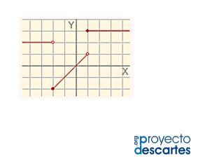 PROYECTO MISCELÁNEA. Funciones definidas a trozos. Relacionar la recta como representación gráfica de un polinomio de primer grado. Representar funciones compuestas de varios trozos de recta. Analizar las propiedades básicas de estas funciones a la vista de su gráfica. Autoevaluarse en estas actividades.
