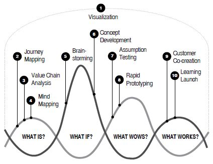 Best 25 design thinking process ideas on pinterest for Design thinking consulting