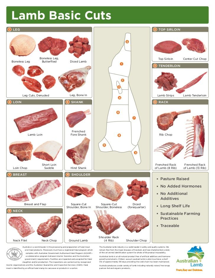 55 best Learning the Cuts of Meat images on Pinterest