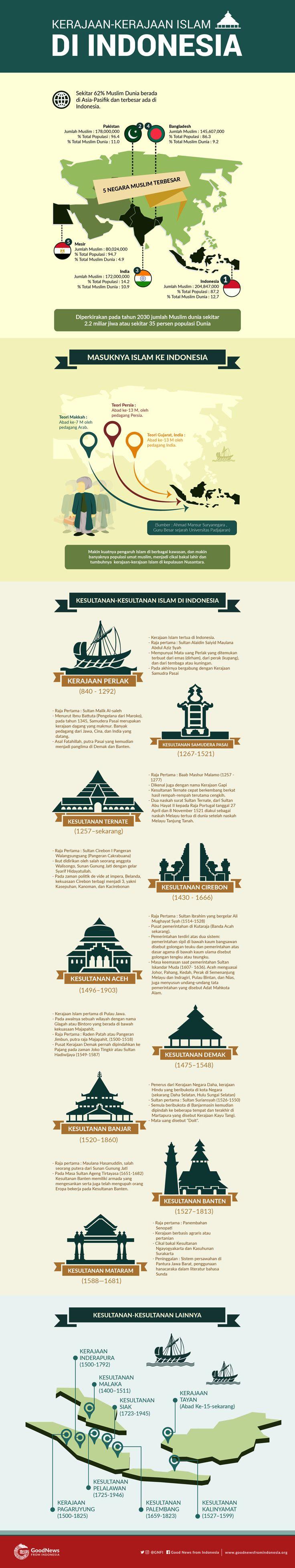 Kerajaan-kerajaan Islam di Indonesia