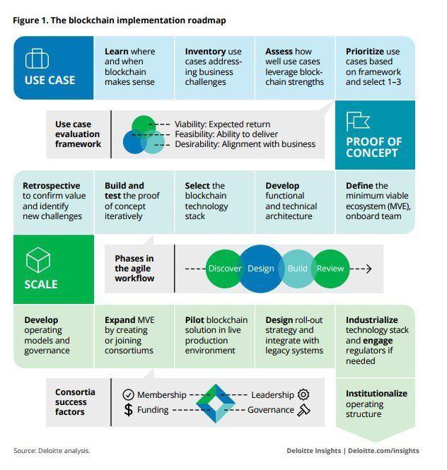 The Blockchain Implementation Roadmap Blockchain Future Technology Trends Roadmap