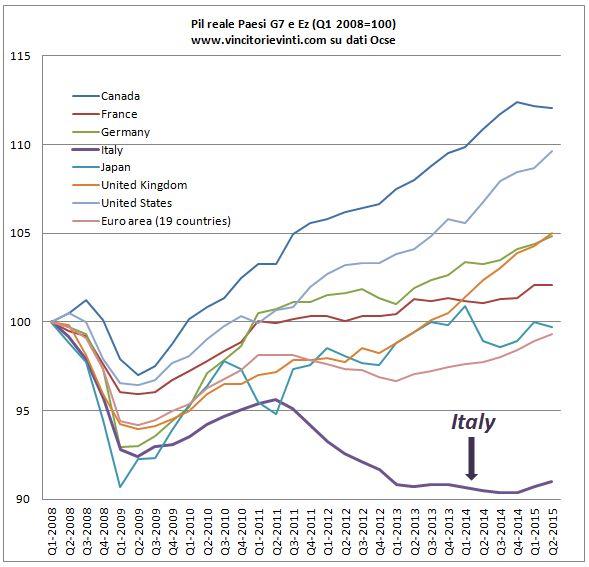VINCITORI E VINTI: GRAFICO DEL GIORNO: IL PIL DEI PAESI DEL G7 E UE DALL'INIZIO DELLA CRISI (DATI AGGIORNATI)