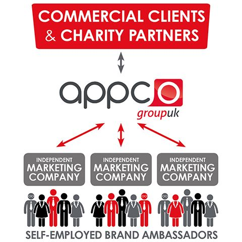 The Appco UK field-marketing network. Appco UK's network has been set up with global founder and chairman Chris Niarchos's motto – Be something more – firmly in mind.