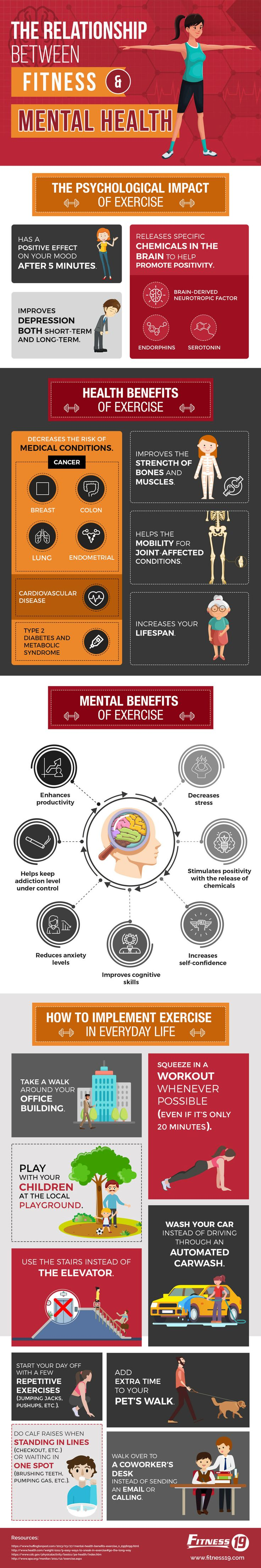 The Relationship Between Fitness and Mental Health