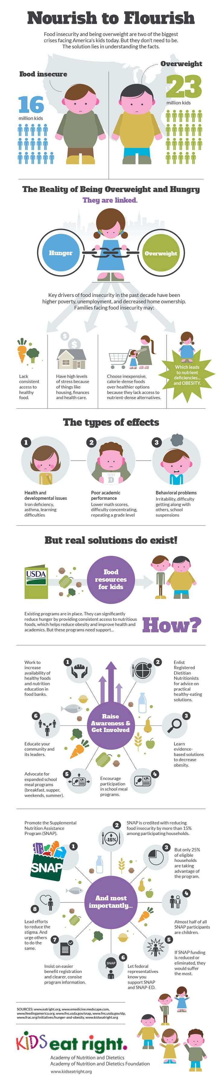 #Hungry AND #Overweight. A health paradox misunderstood by many. Check out this easy to read #infographic from @Eat Right.