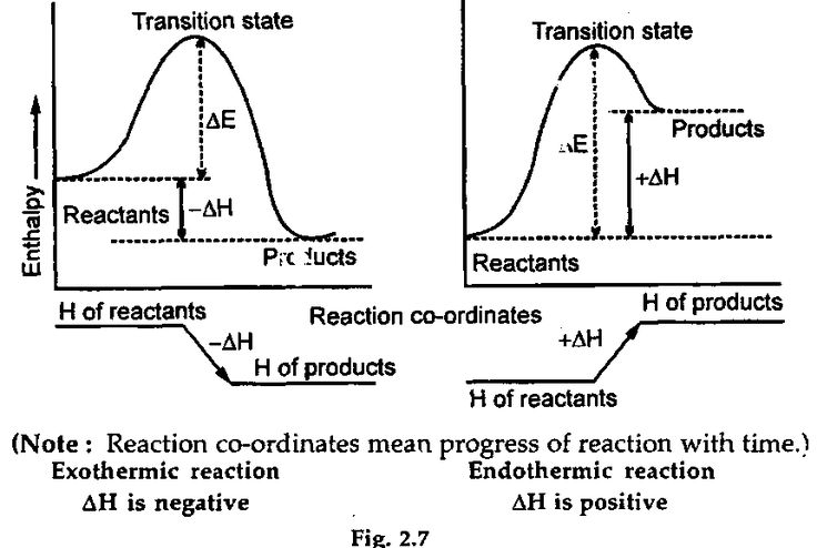 H is a state function because E, P, V are state functions, so it depends only on the difference between H final and H initial; enthalpy change of a reaction (heat of a reaction) always refers to final minus initial or products minus reactants; therefore, the sign of delta H indicates whether heat is absorbed or released in the change; imagine heat as a reactant or product