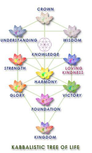 Kabbalistic Tree of Life