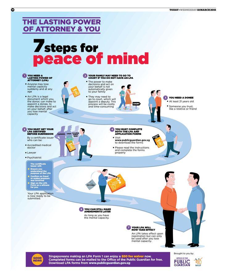Steps To Singapore Lasting Power Of Attorney Or Lpa  Singapore