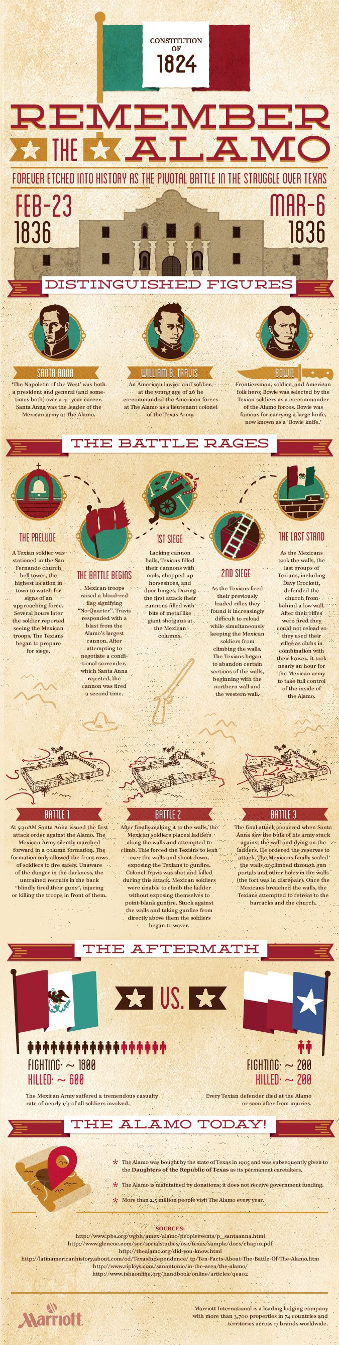A trip to Texas isn't complete without seeing The Alamo #Infographic