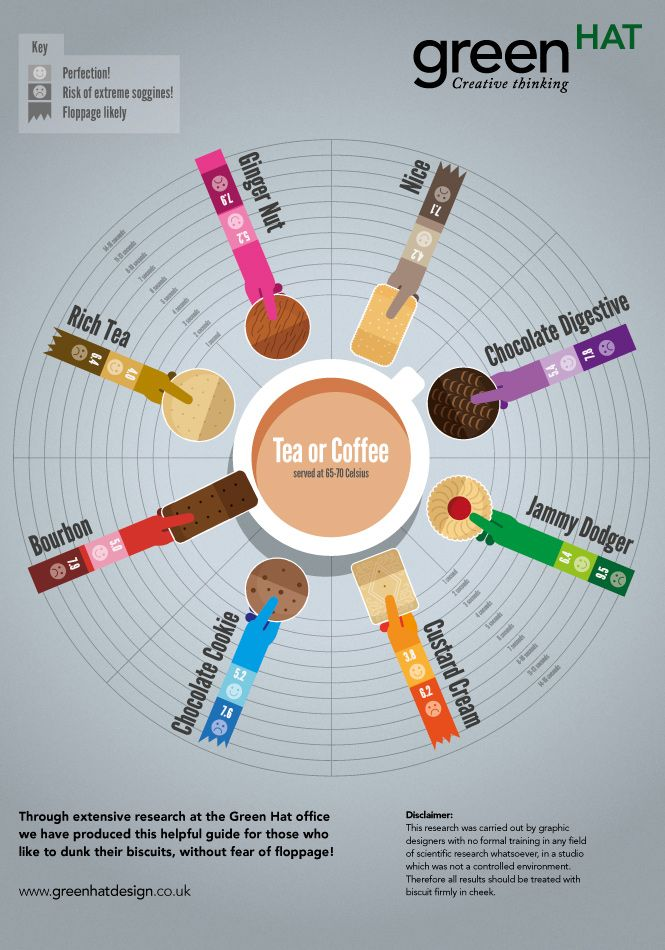 Great infographic exploring the age old question of which biscuit is the best for tea-dipping.
