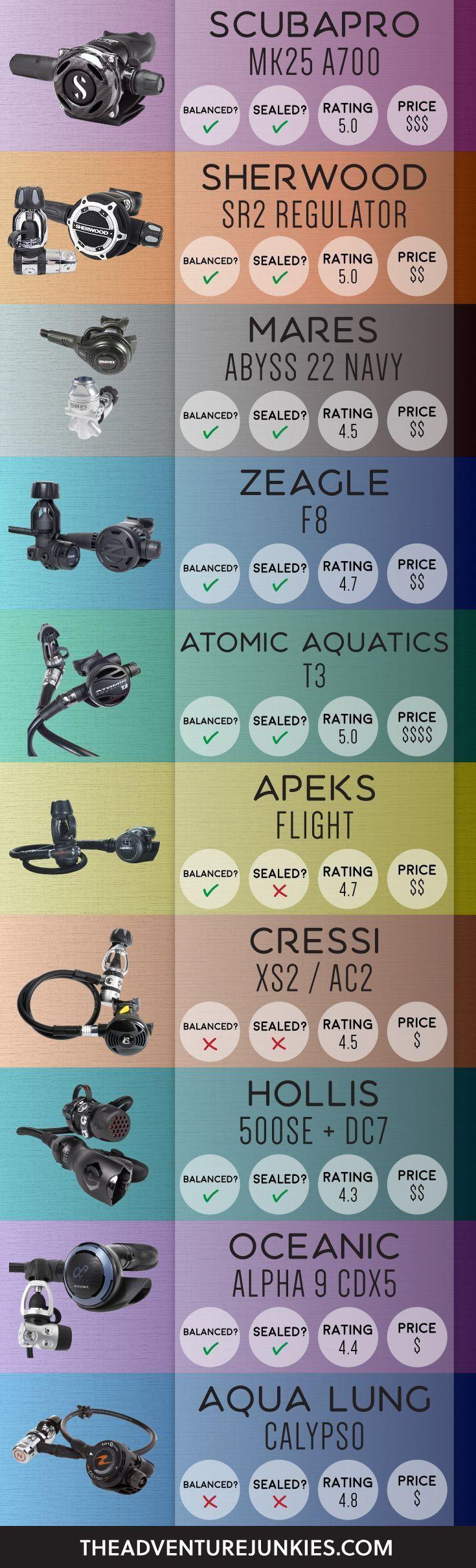 55 best Dive Equipment & Storage images on Pinterest | Scuba diving ...