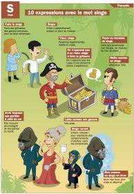 Expressions avec le mot singe - Mon Quotidien, le seul site d'information quotidienne pour les 10 - 14 ans !