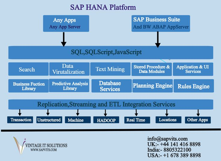 The full form of SAP HANA is SAP High-Performance Analytic Appliance is an In-Memory Database. It is the excellent ERP Solution from SAP, and can be fixed cloud or on premises. SAP S/4 HANA is broader term.It is not only replacement of the database as SAP HANA.