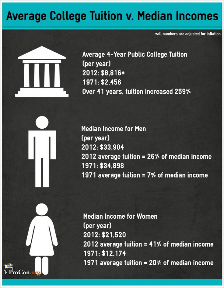 Median Incomes v. Average College Tuition Rates, 1971-2012