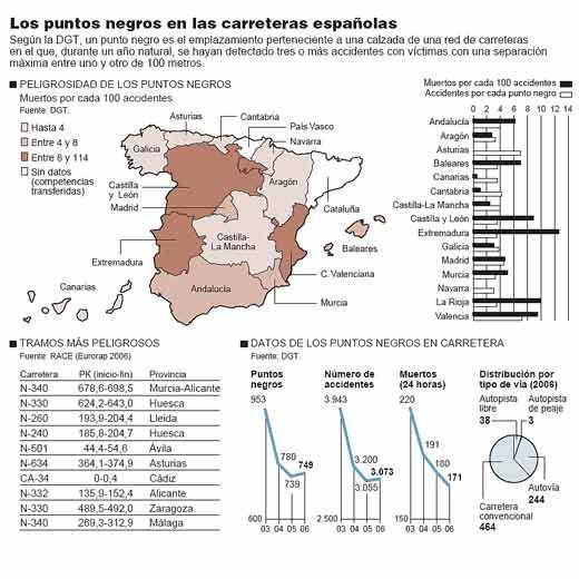 puntos negros carreteras españolas